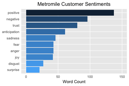 Metromile Customer Sentiments