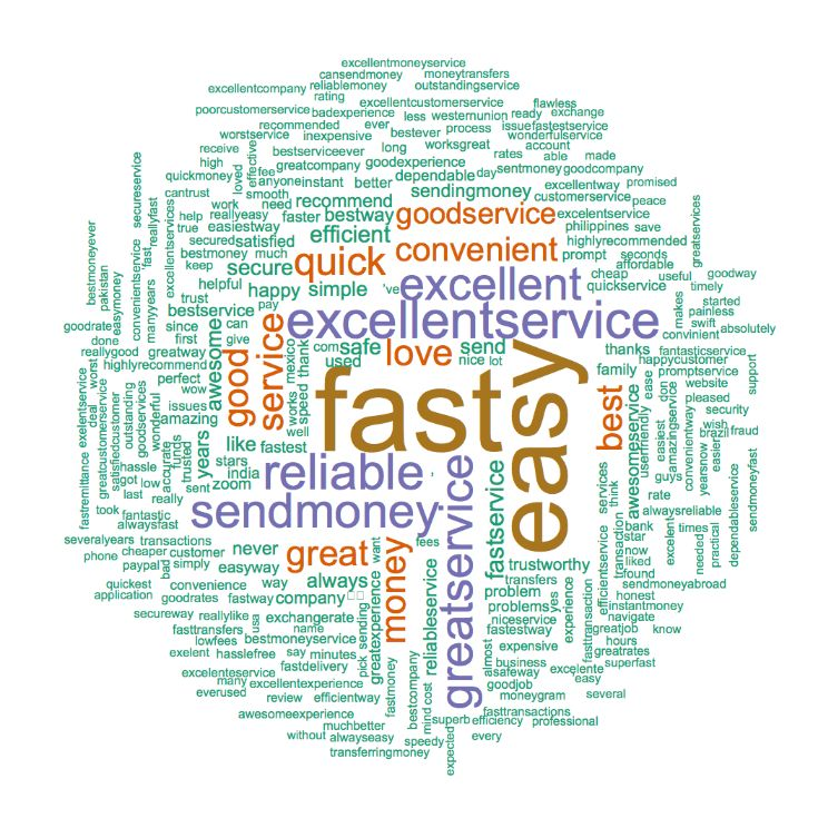 xoom word cloud