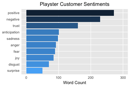 Playster Customer Sentiments