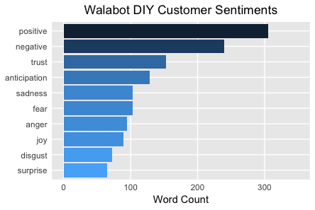 Walabot DIY Customer Sentiments