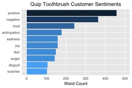 Quip Customer Sentiments