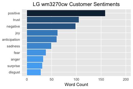LG wm3270cw Customer Sentiments