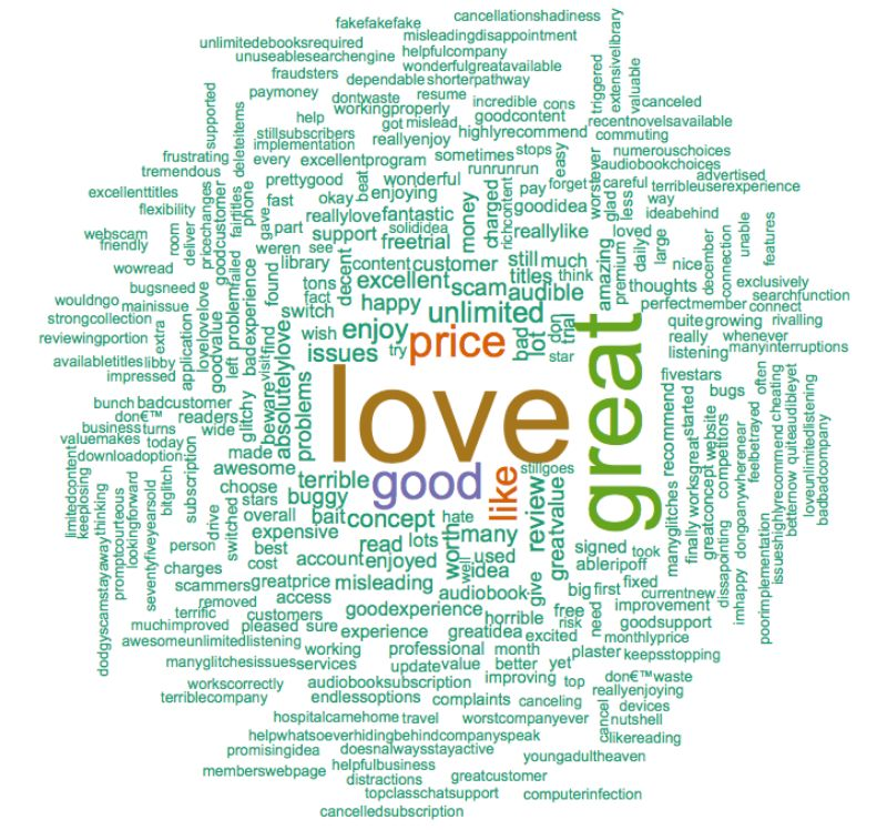 Playster Word Cloud