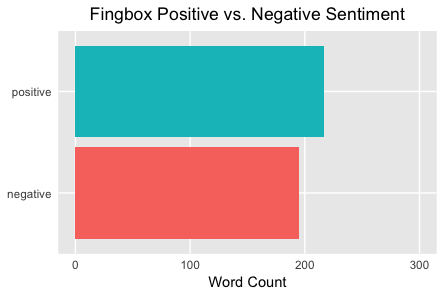 Fingbox Positive vs. Negative