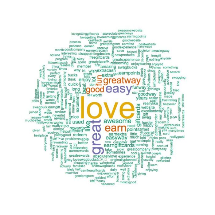 Swagbucks Word Cloud