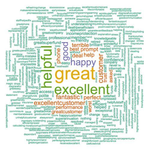 Positive HESTA Super Fund Word Cloud