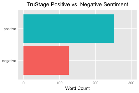 Positive TruStage