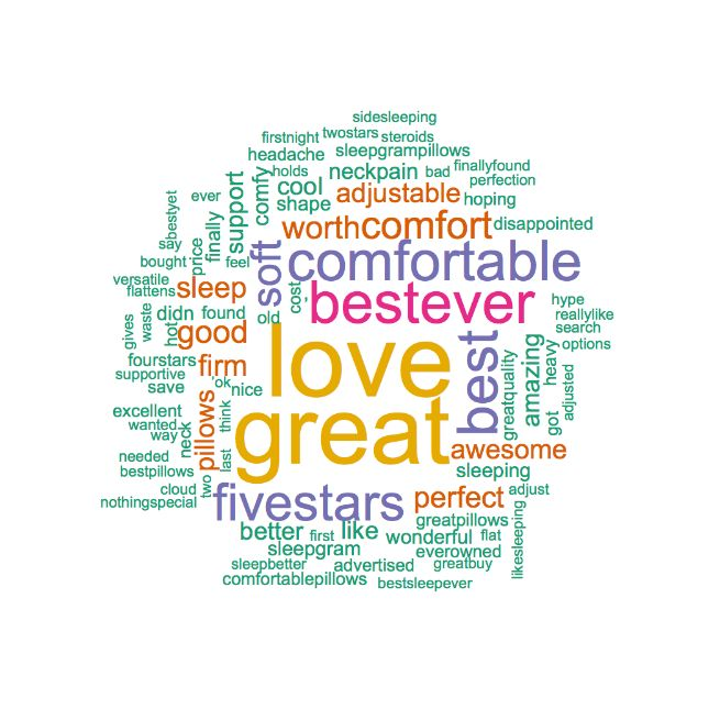 Sleepgram Pillow's Positive Word Cloud