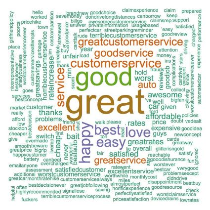 Positive Metromile Word Cloud