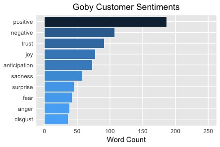 Positive Sentiments toward Goby