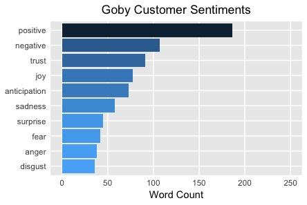 Positive Sentiments toward Goby