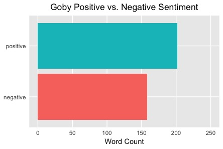Goby Positive Sentiments