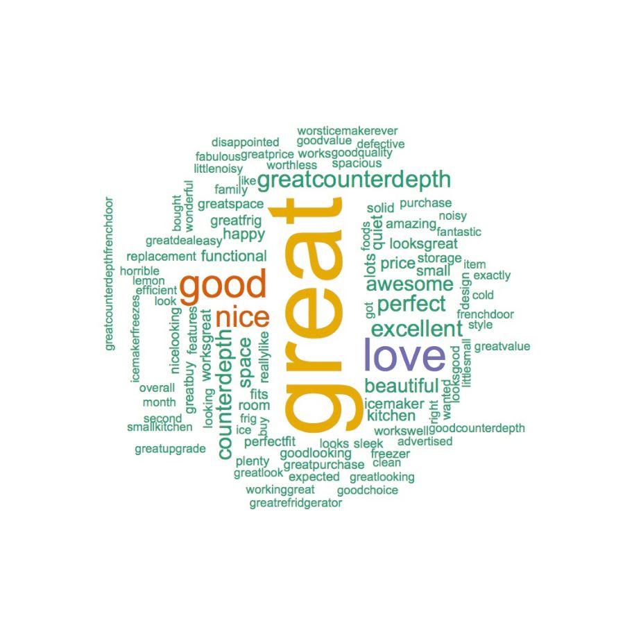 Positive Word Cloud