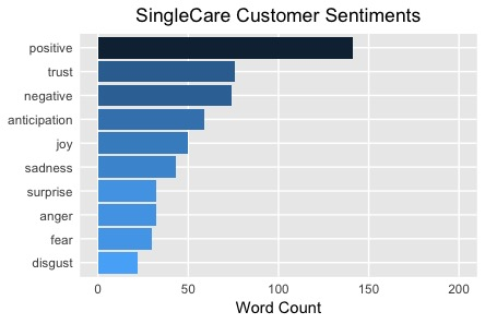 SingleCare Customer Sentiments