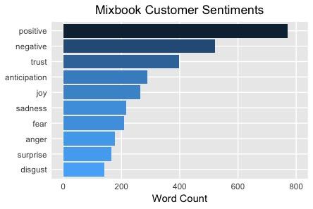 Positive Mixbook Sentiments