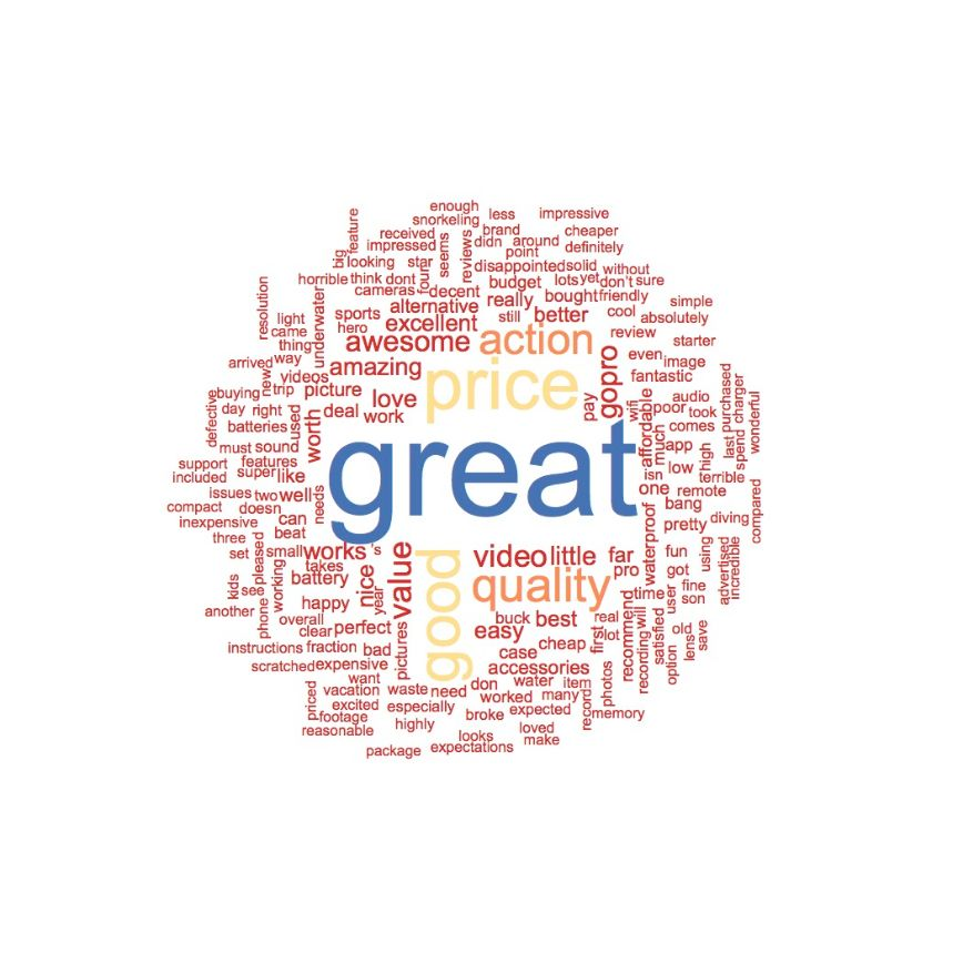 Positive AKASO EK7000 Word Cloud