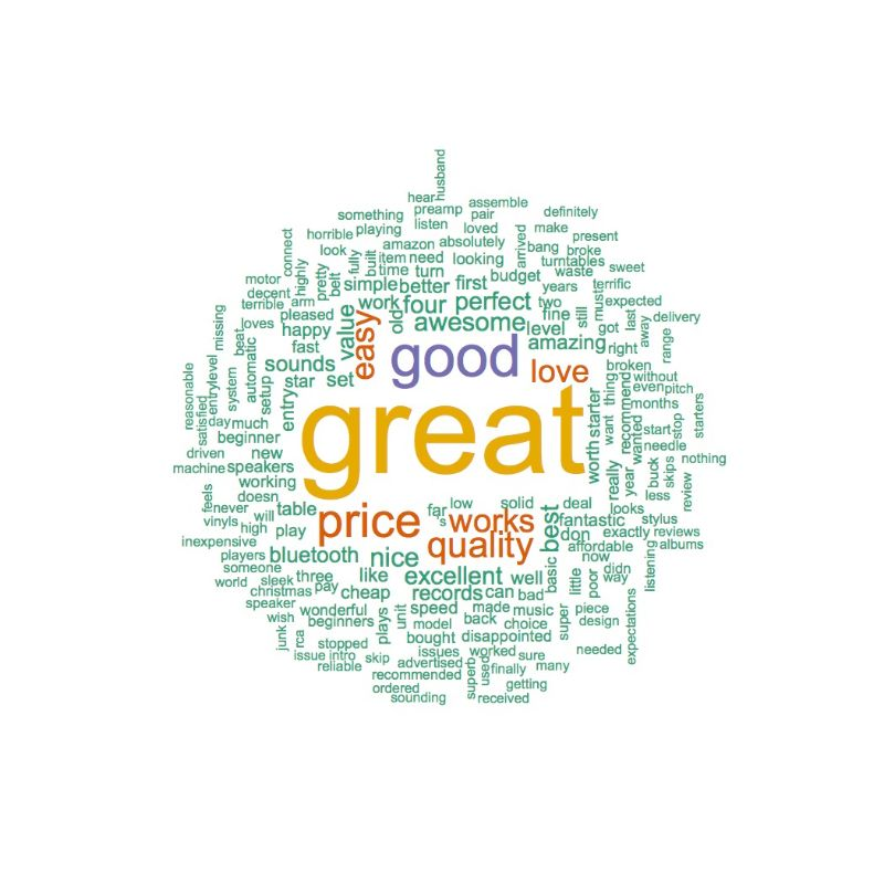 Positive AT LP60 Positive Word Cloud