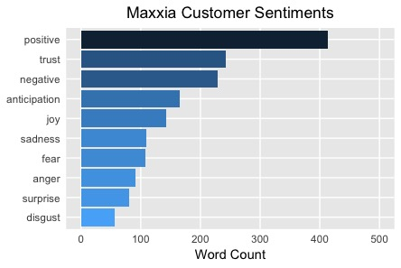 Positive Maxxia Customer Sentiments