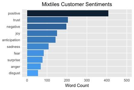 Positive Maxtiles Customer Sentiments