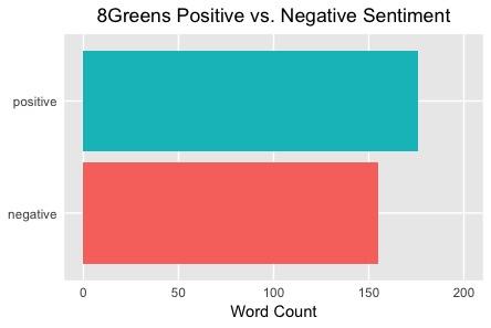 More Positive 8Greens Feedback
