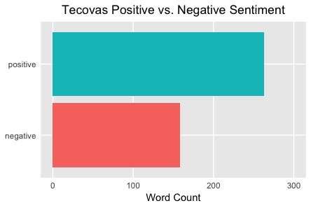 Positive Tecovas Sentiments