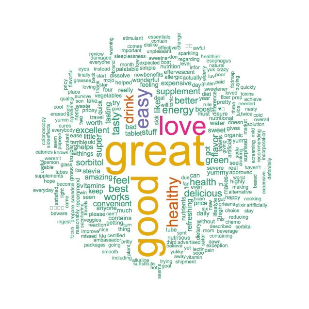 Positive 8Greens Word Cloud