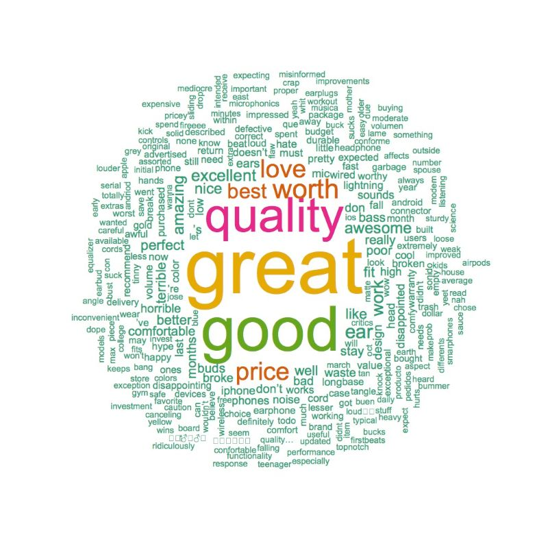 urBeats3 Positive Word Cloud