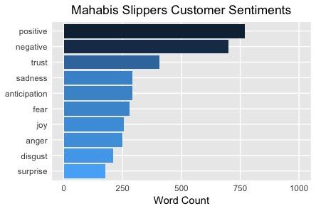 mahabis Positive Customer Sentiments