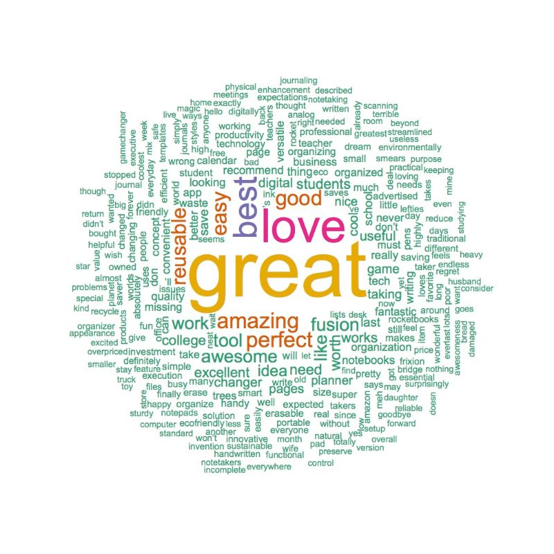 Positive Rocketbook Word Cloud