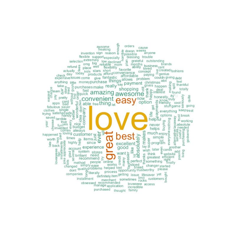Positive Afterpay Word Cloud