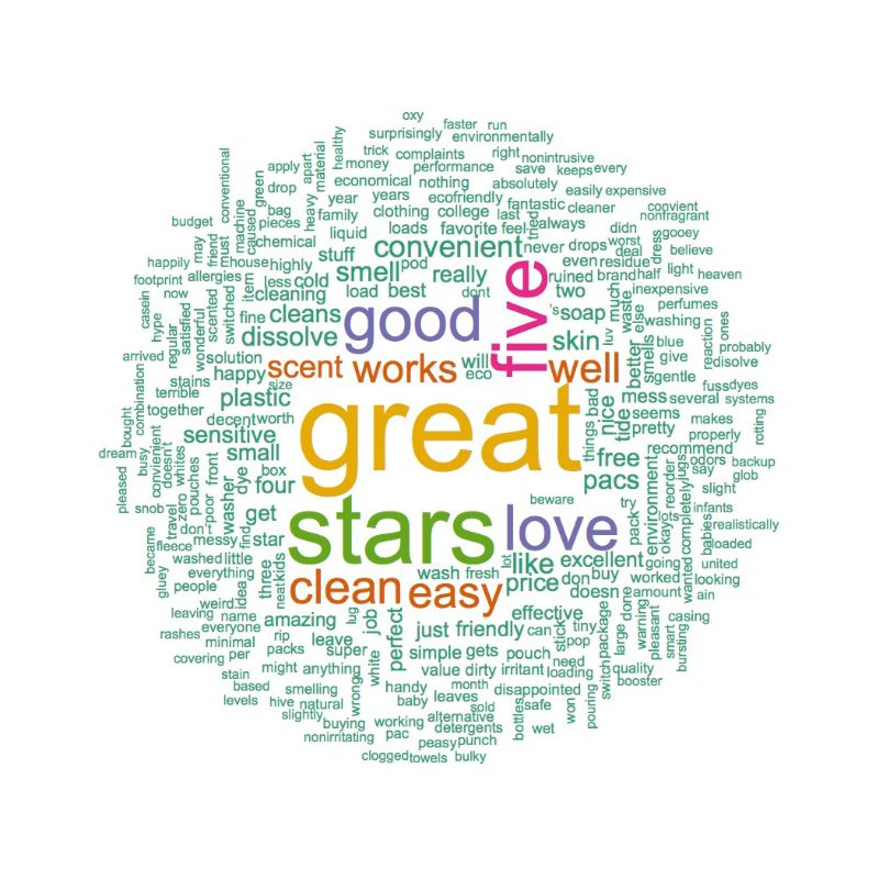 Positive Dropps Word Cloud