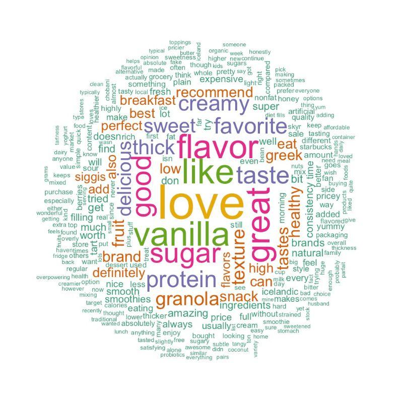 Positive Siggi's Yogurt Word Cloud