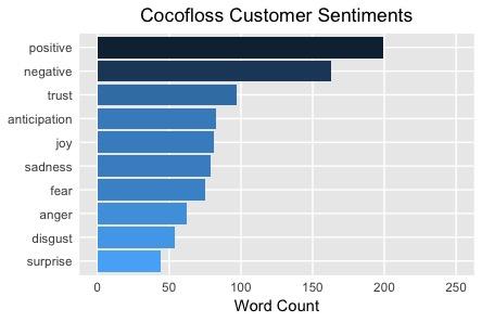 Cocofloss Positive Customer Sentiments