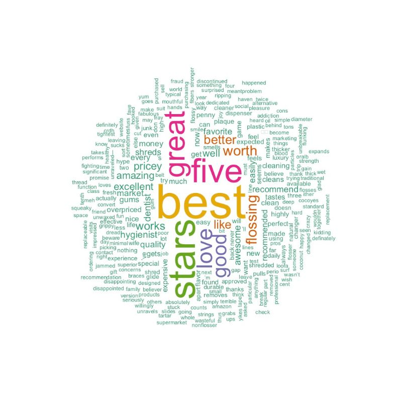 Positive Cocofloss Word Cloud